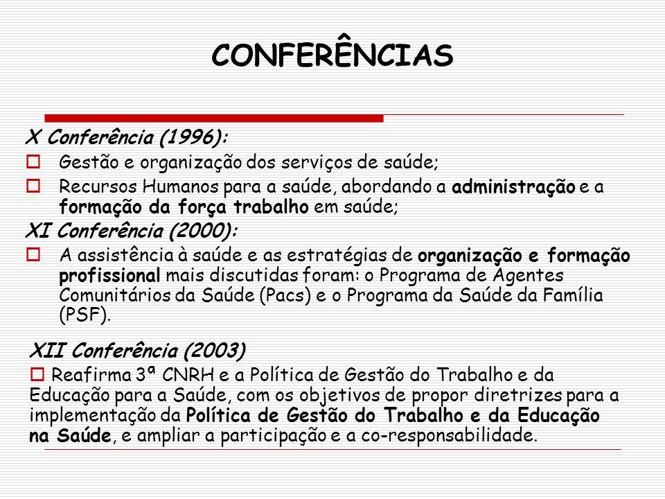 CONFERÊNCIAS X Conferência (1996): Gestão e organização dos serviços de saúde; Recursos Humanos para a saúde, abordando a administração e a formação d