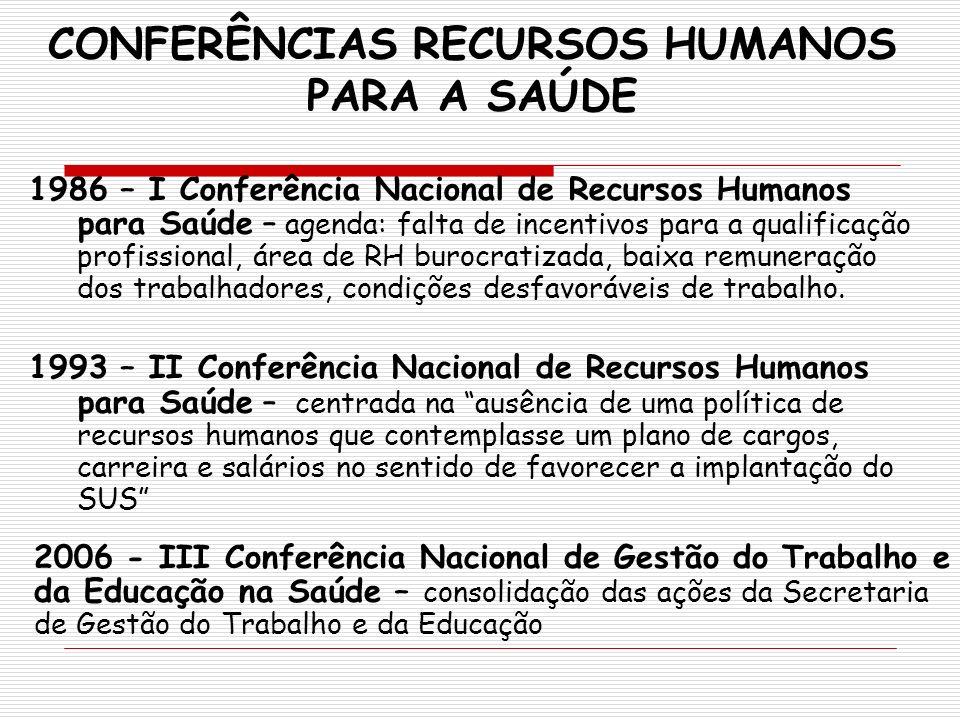 CONFERÊNCIAS RECURSOS HUMANOS PARA A SAÚDE 1986 – I Conferência Nacional de Recursos Humanos para Saúde – agenda: falta de incentivos para a qualifica