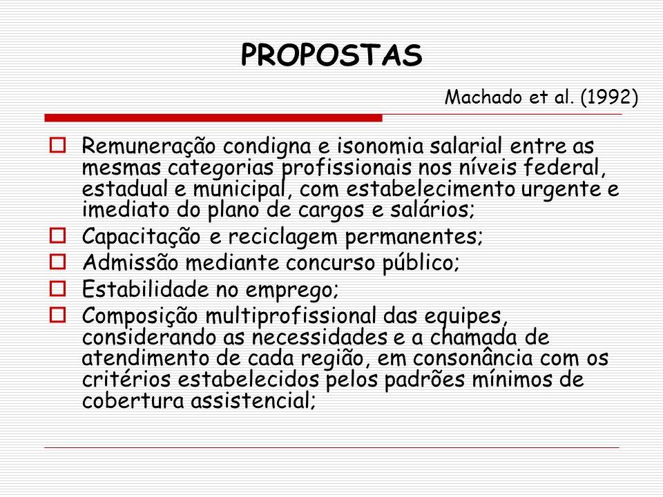 PROPOSTAS Machado et al. (1992) Remuneração condigna e isonomia salarial entre as mesmas categorias profissionais nos níveis federal, estadual e munic