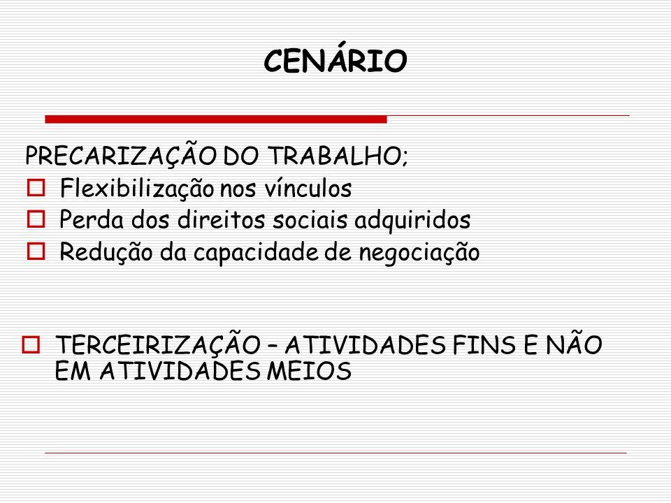 CENÁRIO PRECARIZAÇÃO DO TRABALHO; Flexibilização nos vínculos Perda dos direitos sociais adquiridos Redução da capacidade de negociação TERCEIRIZAÇÃO