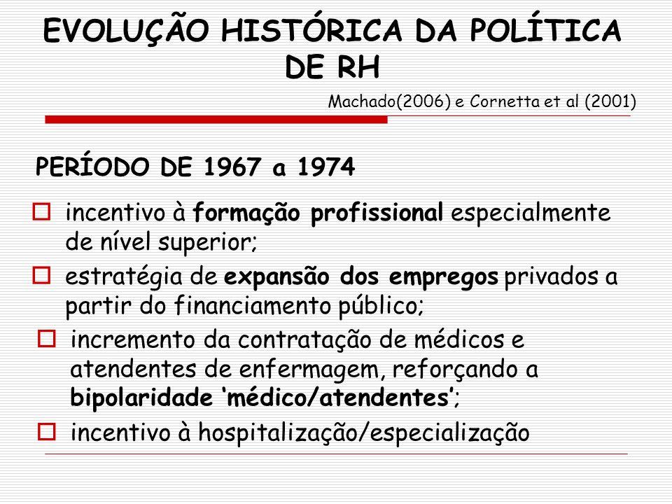 EVOLUÇÃO HISTÓRICA DA POLÍTICA DE RH Machado(2006) e Cornetta et al (2001) PERÍODO DE 1967 a 1974 incentivo à formação profissional especialmente de n