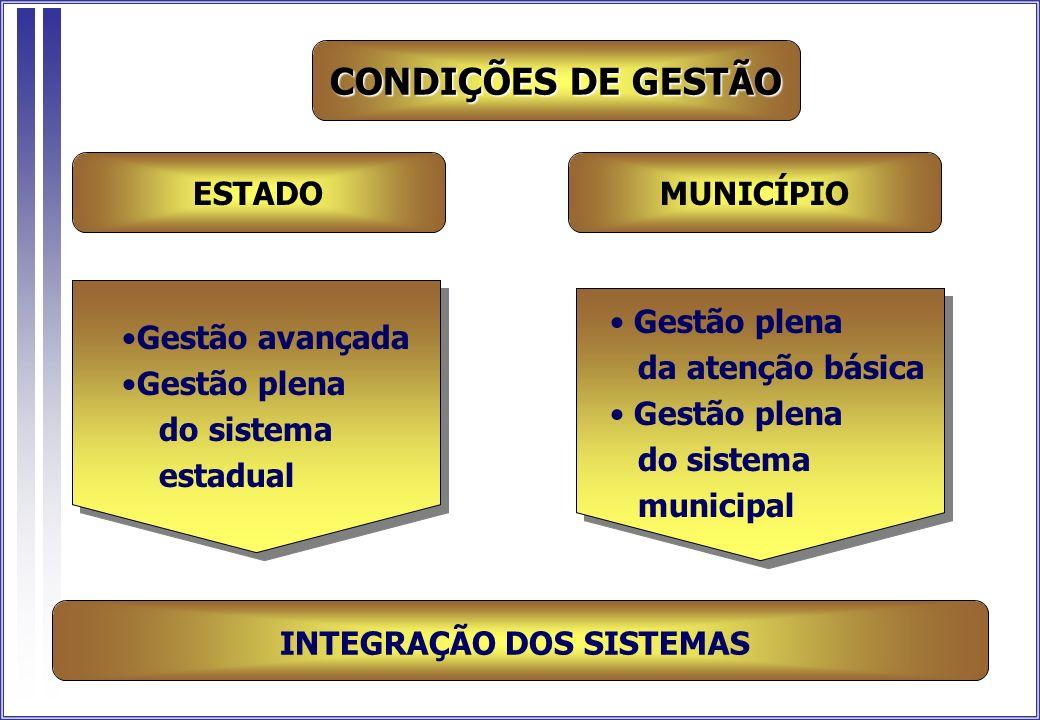 ESTADO INTEGRAÇÃO DOS SISTEMAS CONDIÇÕES DE GESTÃO MUNICÍPIO Gestão avançada Gestão plena do sistema estadual Gestão plena da atenção básica Gestão pl