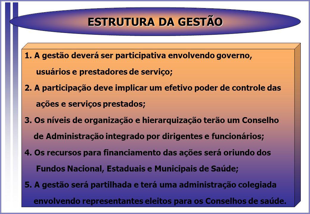 ESTRUTURA DA GESTÃO 1. A gestão deverá ser participativa envolvendo governo, usuários e prestadores de serviço; 2. A participação deve implicar um efe