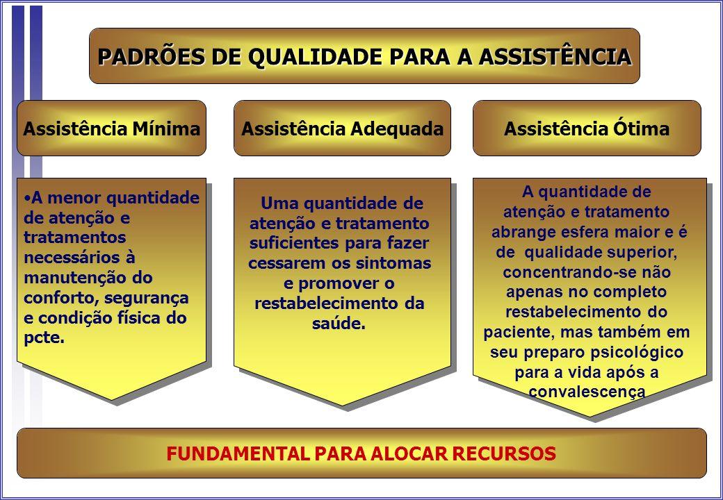 Assistência Mínima FUNDAMENTAL PARA ALOCAR RECURSOS PADRÕES DE QUALIDADE PARA A ASSISTÊNCIA A menor quantidade de atenção e tratamentos necessários à