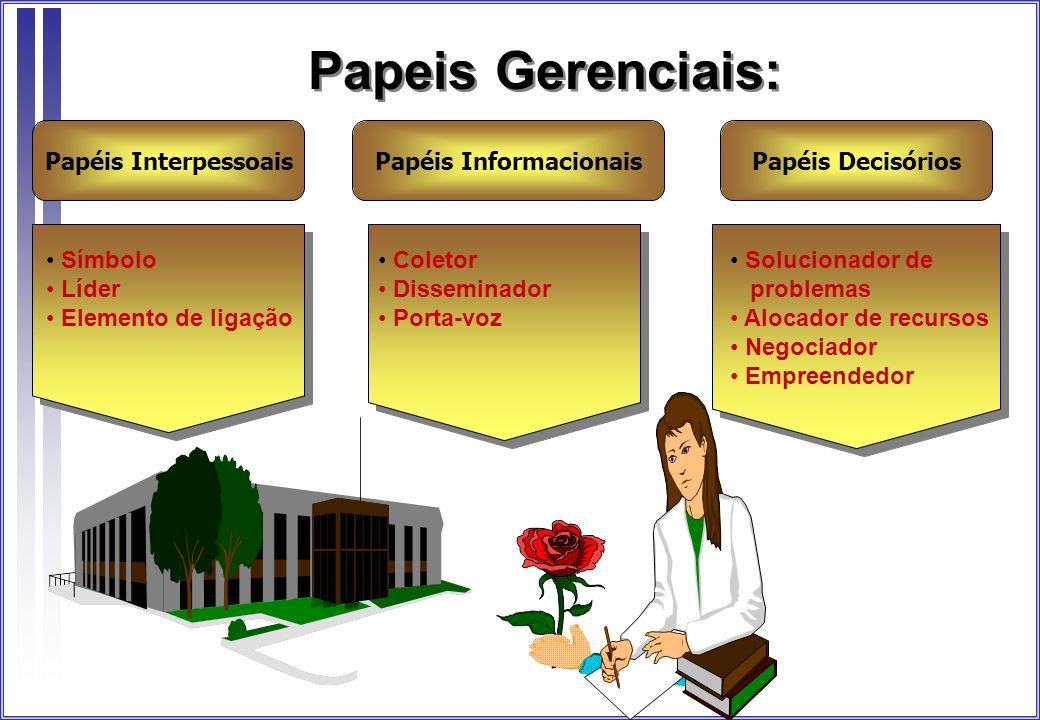 Papeis Gerenciais: Papéis InterpessoaisPapéis InformacionaisPapéis Decisórios Símbolo Líder Elemento de ligação Coletor Disseminador Porta-voz Solucio