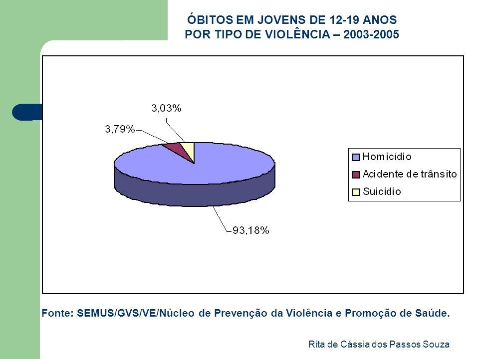 Rita de Cássia dos Passos Souza ÓBITOS EM JOVENS DE 12-19 ANOS POR TIPO DE VIOLÊNCIA – 2003-2005 Fonte: SEMUS/GVS/VE/Núcleo de Prevenção da Violência