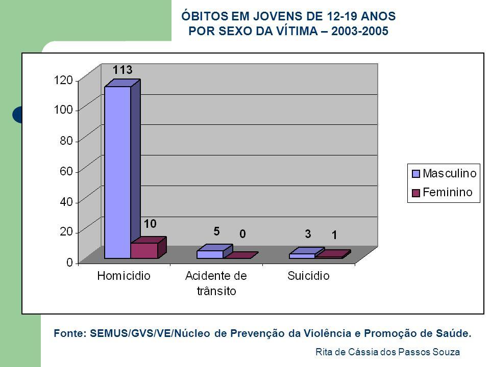 Rita de Cássia dos Passos Souza ÓBITOS EM JOVENS DE 12-19 ANOS POR SEXO DA VÍTIMA – 2003-2005 Fonte: SEMUS/GVS/VE/Núcleo de Prevenção da Violência e P