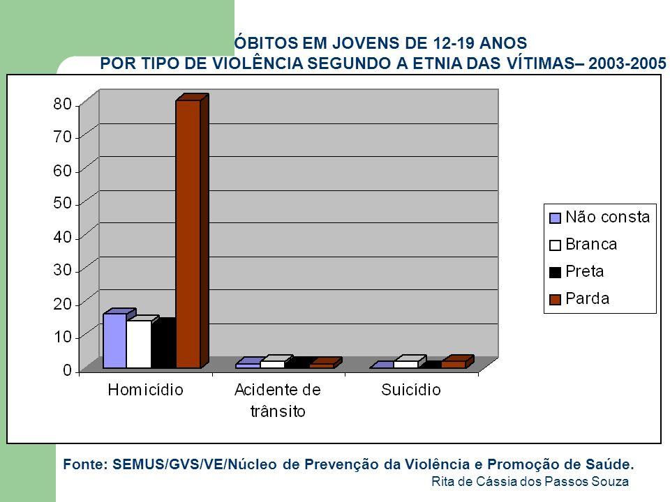 Rita de Cássia dos Passos Souza ÓBITOS EM JOVENS DE 12-19 ANOS POR TIPO DE VIOLÊNCIA SEGUNDO A ETNIA DAS VÍTIMAS– 2003-2005 Fonte: SEMUS/GVS/VE/Núcleo
