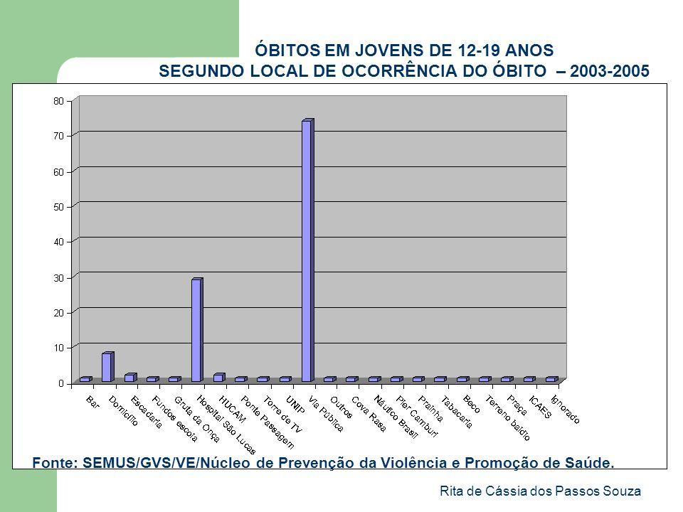 Rita de Cássia dos Passos Souza ÓBITOS EM JOVENS DE 12-19 ANOS SEGUNDO LOCAL DE OCORRÊNCIA DO ÓBITO – 2003-2005 Fonte: SEMUS/GVS/VE/Núcleo de Prevençã