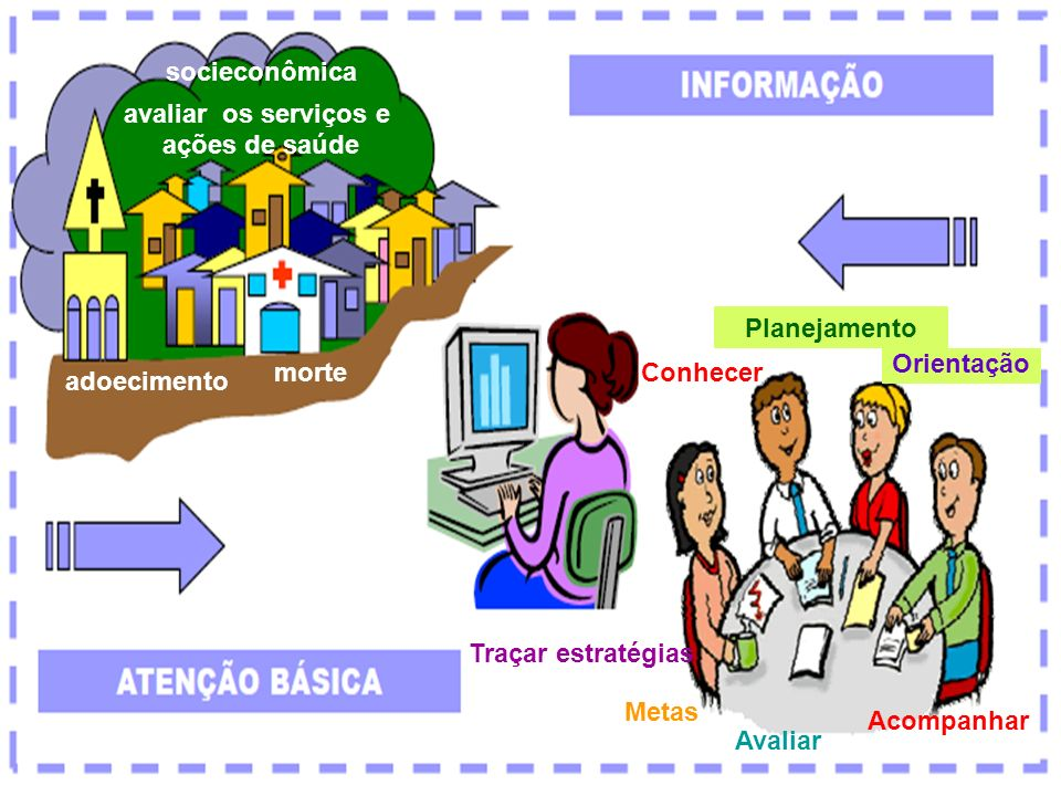Conhecer Avaliar Acompanhar Traçar estratégias Metas Planejamento Orientação socieconômica adoecimento morte avaliar os serviços e ações de saúde