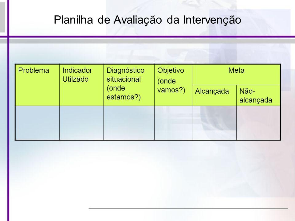 Planilha de Avaliação da Intervenção ProblemaIndicador Utilzado Diagnóstico situacional (onde estamos?) Objetivo (onde vamos?) Meta AlcançadaNão- alca