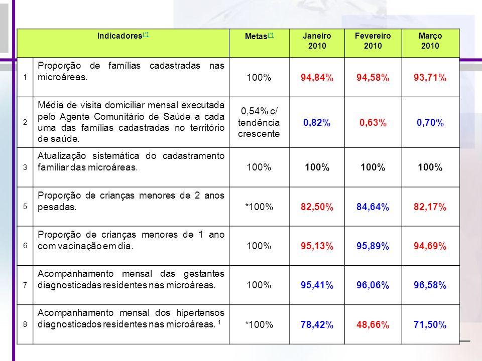 Indicadores (*) (*) Metas (*) (*) Janeiro 2010 Fevereiro 2010 Março 2010 1 Proporção de famílias cadastradas nas microáreas. 100%94,84%94,58%93,71% 2