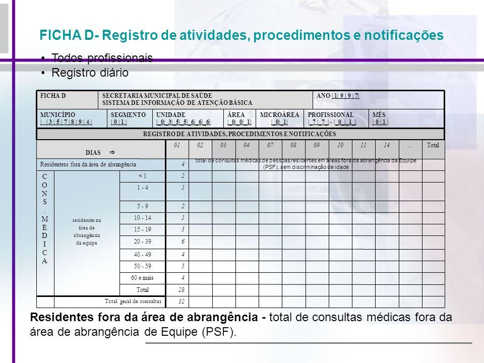 FICHA D- Registro de atividades, procedimentos e notificações MÊS | 0 | 1 | PROFISSIONAL |_7 |_7_| - |_0_|_1_| MICROÁREA |_0|_1| ÁREA |_0|_0|_1| UNIDA