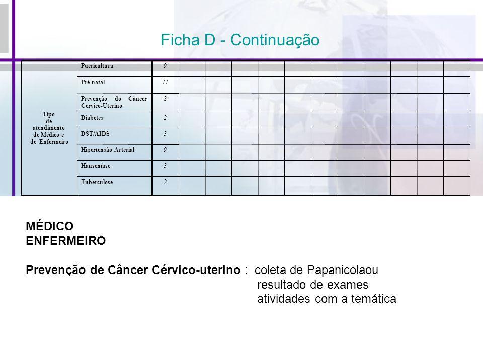 Ficha D - Continuação MÉDICO ENFERMEIRO Prevenção de Câncer Cérvico-uterino : coleta de Papanicolaou resultado de exames atividades com a temática