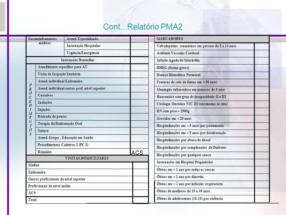 Cont...Relatório PMA2 Reuniões Procedimentos Coletivos I (PC I) Atend. Grupo - Educação em Saúde Sutura Terapia da Reidratação Oral Retirada de pontos