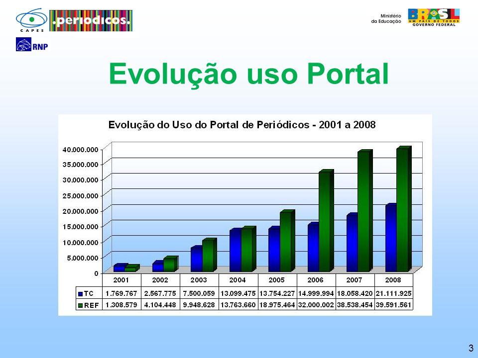 3 Evolução uso Portal