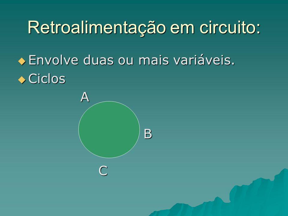 Retroalimentação em circuito: Envolve duas ou mais variáveis. Envolve duas ou mais variáveis. Ciclos Ciclos A B C