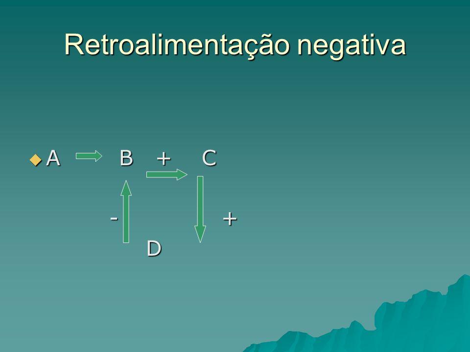 Retroalimentação negativa A B + C A B + C - + - + D