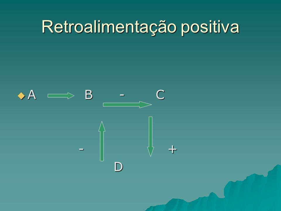 Retroalimentação positiva A B - C A B - C - + - + D