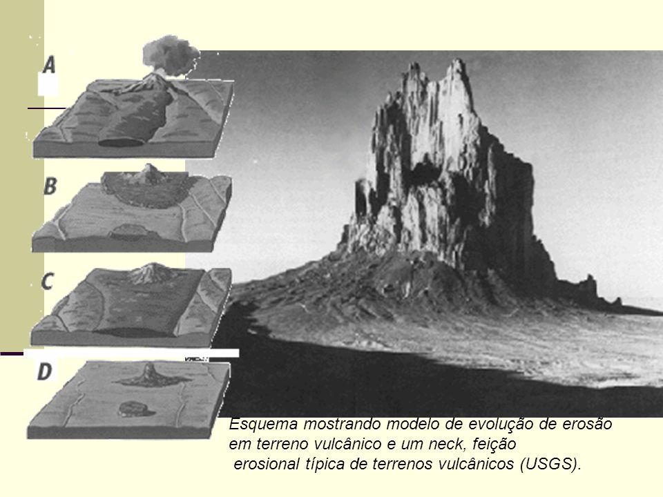 Esquema mostrando modelo de evolução de erosão em terreno vulcânico e um neck, feição erosional típica de terrenos vulcânicos (USGS).