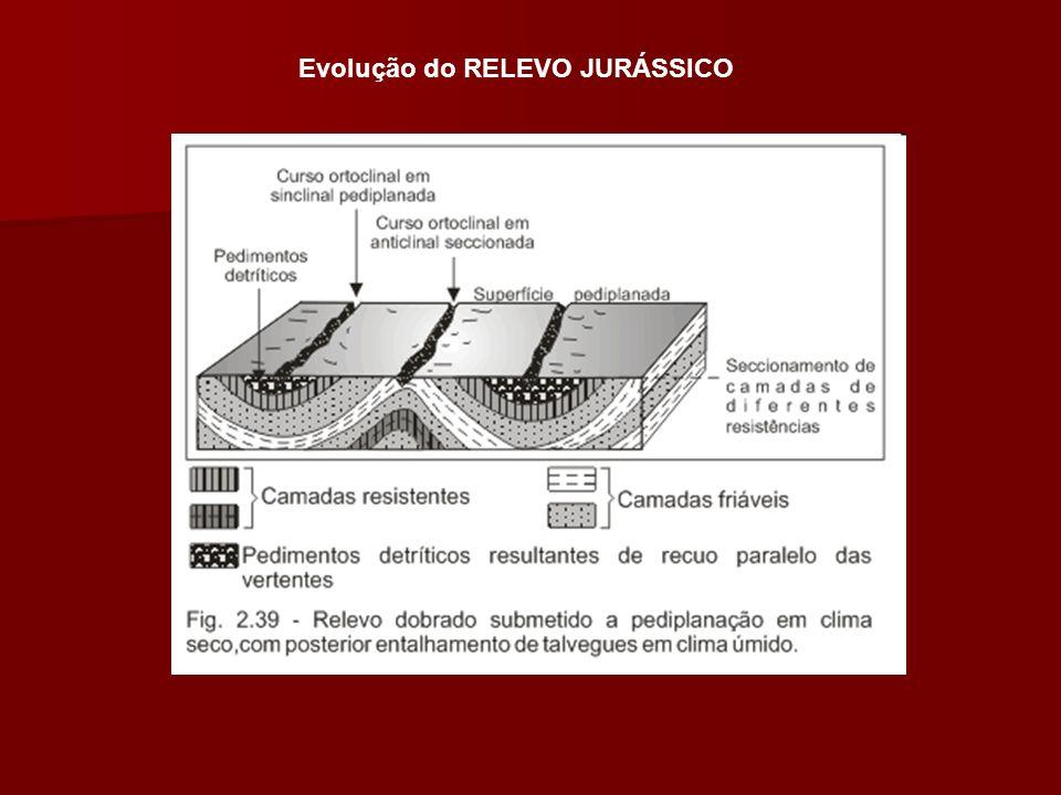 Evolução do RELEVO JURÁSSICO