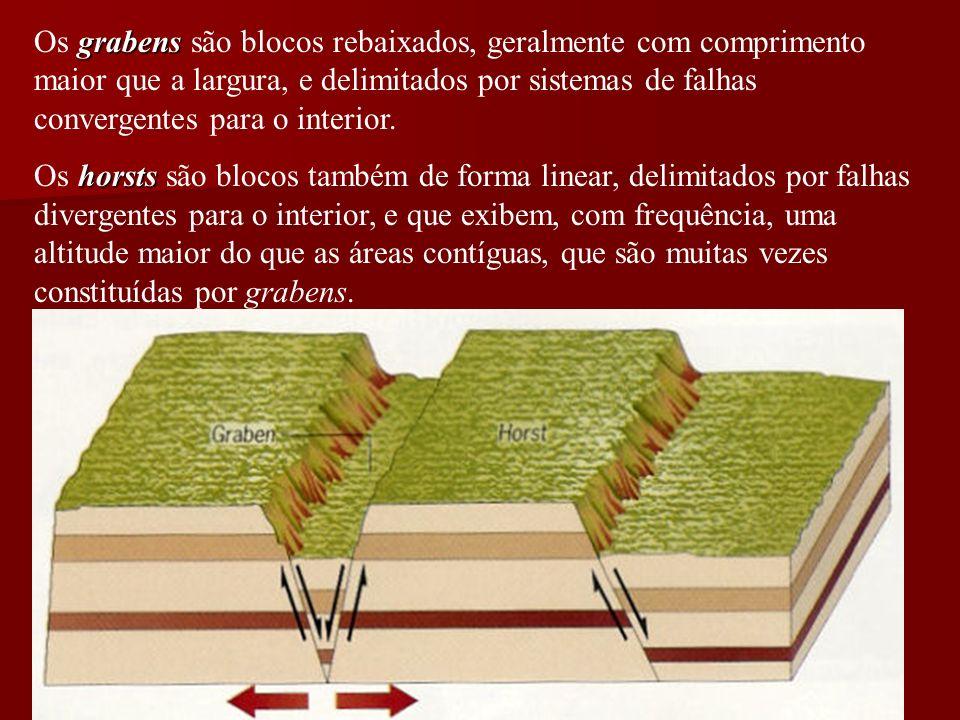 grabens Os grabens são blocos rebaixados, geralmente com comprimento maior que a largura, e delimitados por sistemas de falhas convergentes para o interior.