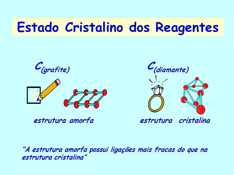 Os choques entre os reagentes aumentam à medida que as moléculas estão mais afastadas (líquidos e gases) Estado Físico dos Reagentes