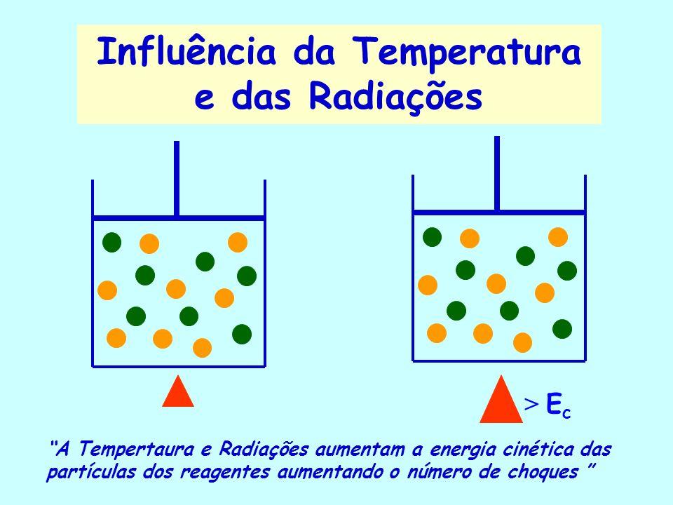 Área de Contato Maior área de contato aumenta o número de choques entre as reagentes