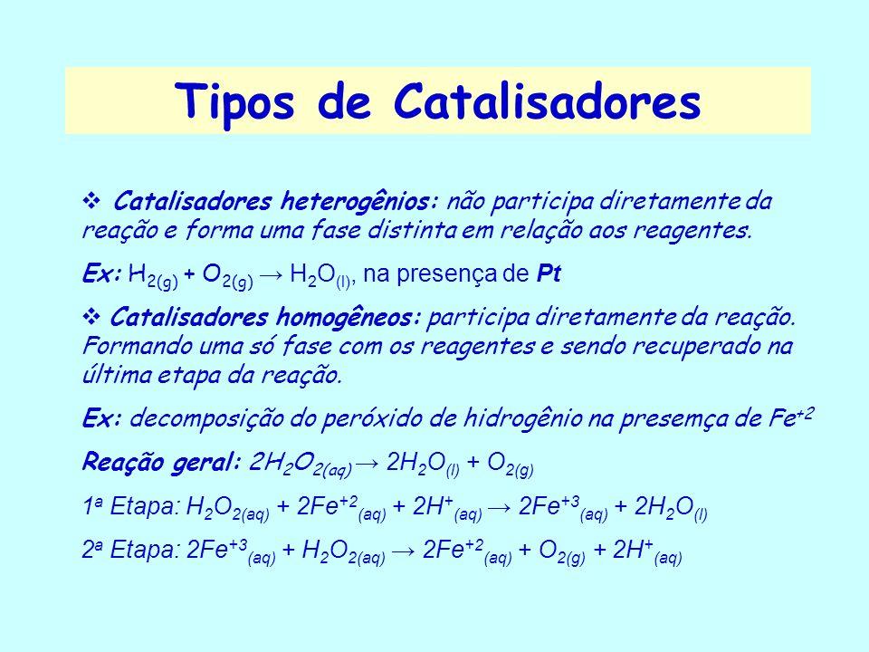 Influência dos Catalisadores Os Catalisadores aumentam a velocidade da reação reduzindo a energia de ativação das reações Caminho da reação Energia