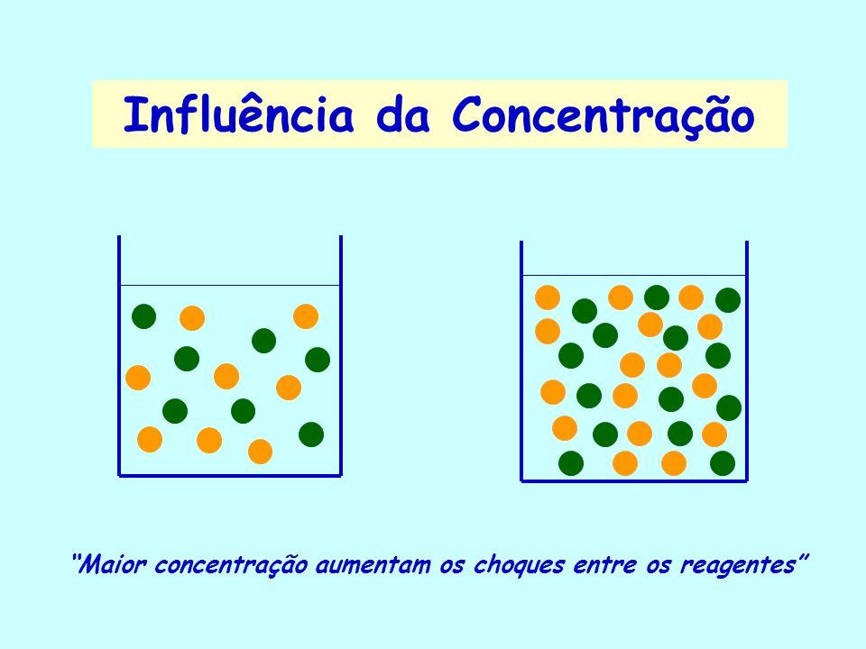 P > P Influência da Pressão Maior pressão aumentam os choques entre os reagentes gasosos