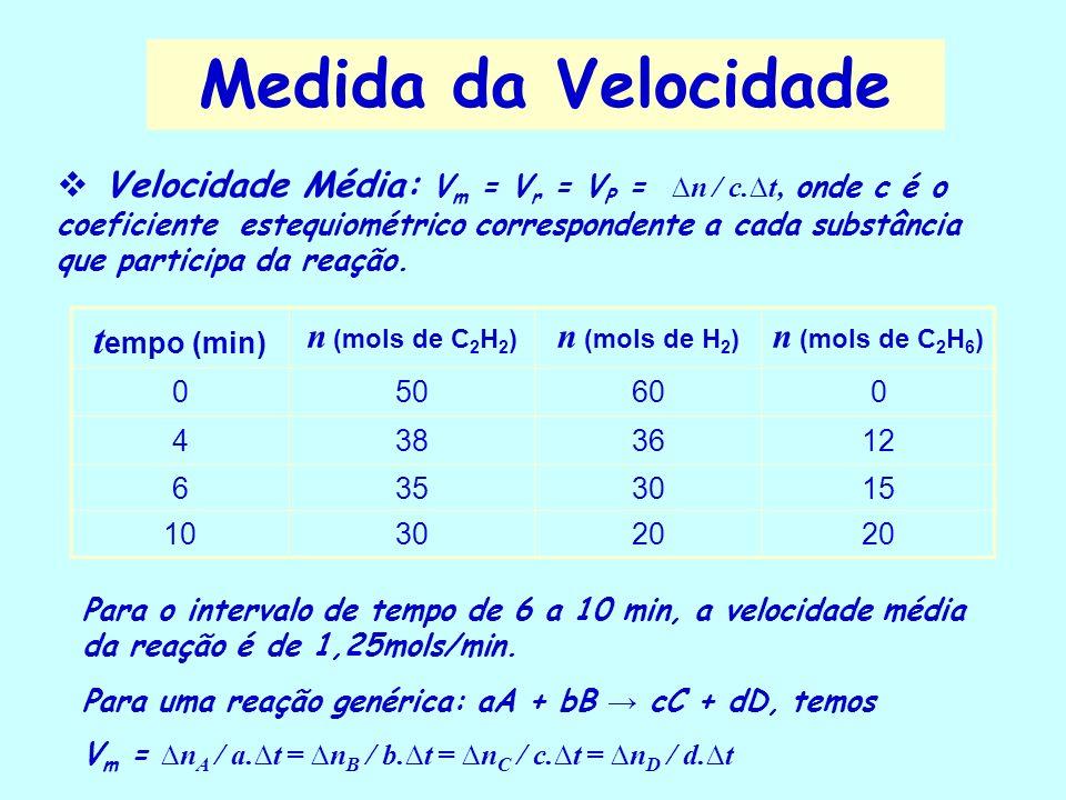 Medida da Velocidade Considere a reação: C 2 H 2 + 2H 2 C 2 H 6 t empo (min) n (mols de C 2 H 6 formado) 00 412 615 1020 No intervalo de tempo de 0 a