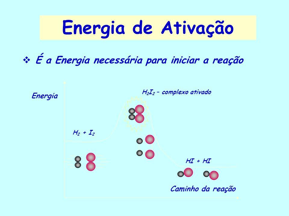 Mecanismo das reações É a maneira que se processa uma reação química Teoria das Colisões: quebra das ligações dos reagentes e formação das ligações do