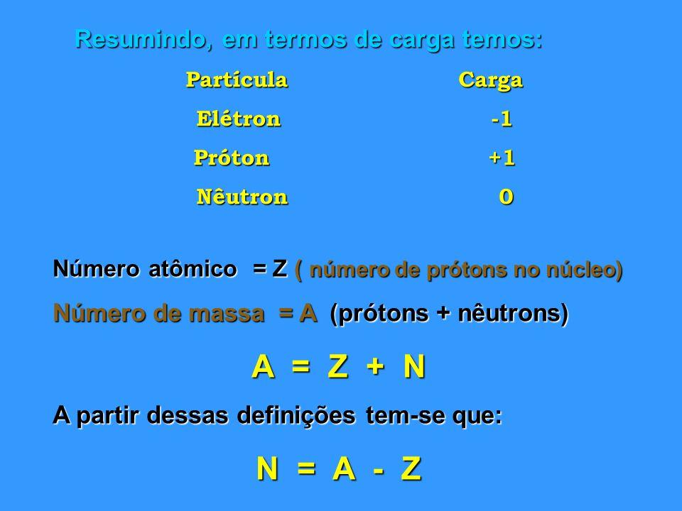 Resumindo, em termos de carga temos: PartículaCarga Elétron -1 Próton +1 Nêutron 0 Número atômico = Z ( número de prótons no núcleo) Número de massa =