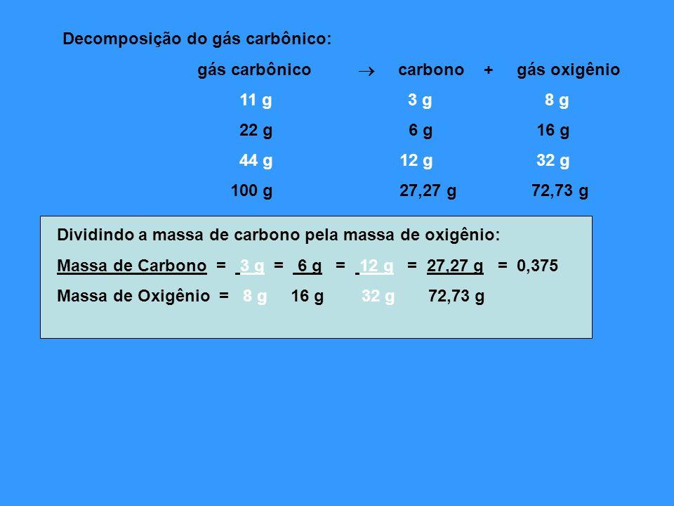Decomposição do gás carbônico: gás carbônico carbono + gás oxigênio 11 g 3 g 8 g 22 g 6 g 16 g 44 g 12 g 32 g 100 g 27,27 g 72,73 g Dividindo a massa