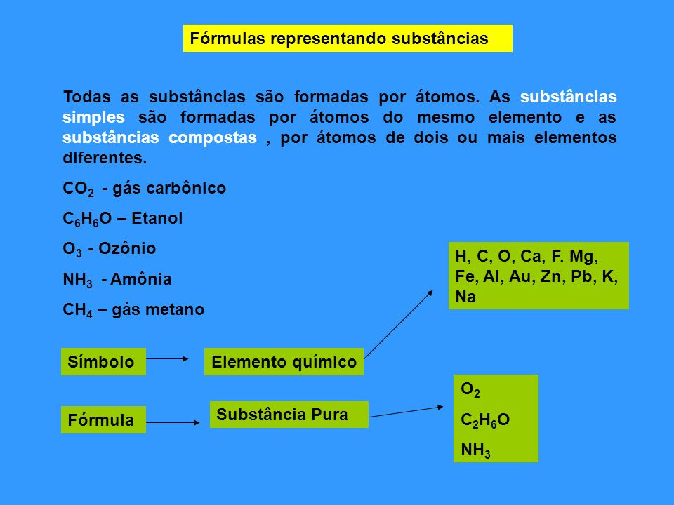 Fórmulas representando substâncias Todas as substâncias são formadas por átomos. As substâncias simples são formadas por átomos do mesmo elemento e as