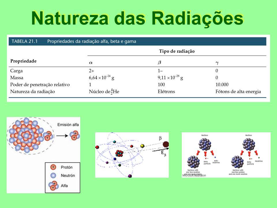 Poder de penetração e ionização relativo das radiações Obs.