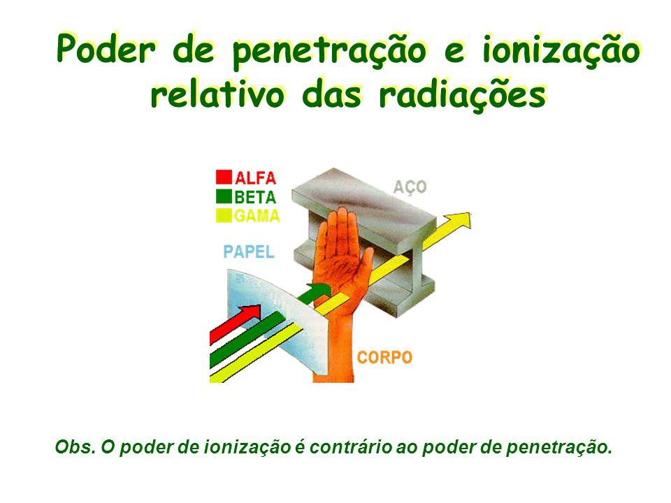 Poder de penetração e ionização relativo das radiações Obs. O poder de ionização é contrário ao poder de penetração.