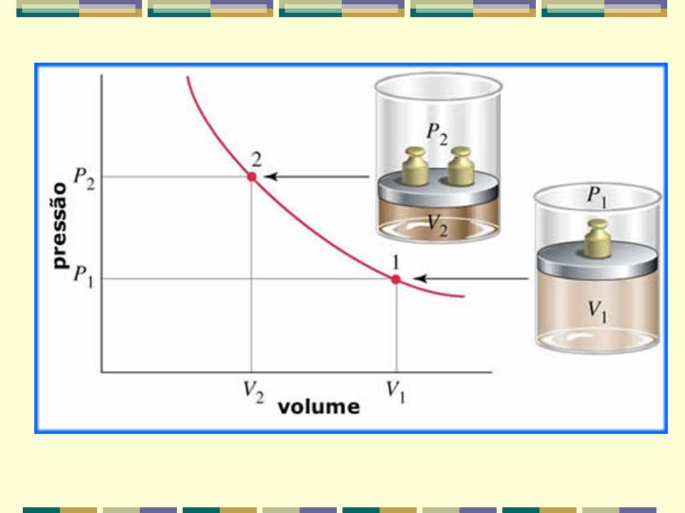 Transformações Isotérmicas A temperatura constante: Pressão e Volume são inversamente proporcionais.