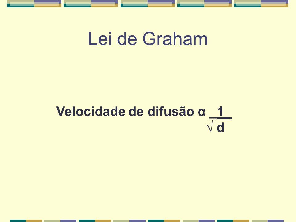 Lei de Graham Difusão Velocidade de um gás através de outros é inversamente proporcional à raiz quadrada da densidade do gás.
