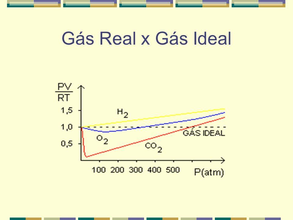 Gás Real x Gás Ideal O comportamento de um gás real se aproxima do modelo de gás ideal ou perfeito quando submetido à baixas pressões e temperaturas e