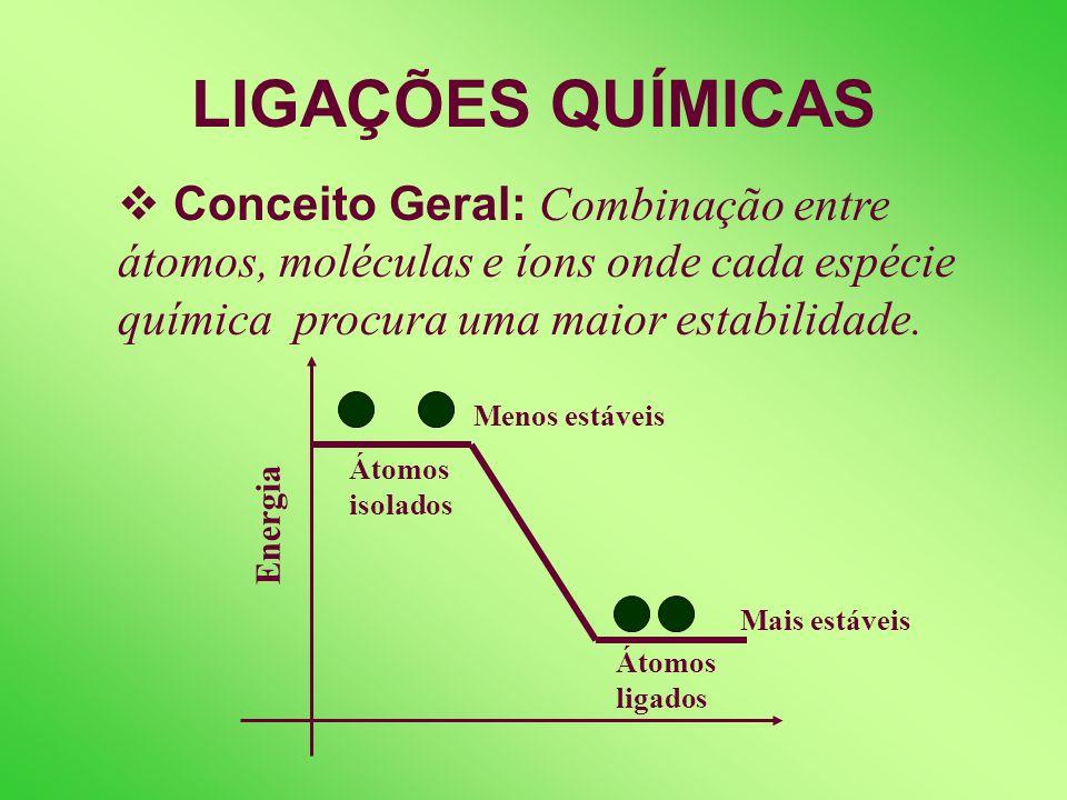 LIGAÇÕES QUÍMICAS Conceito Geral: Combinação entre átomos, moléculas e íons onde cada espécie química procura uma maior estabilidade.