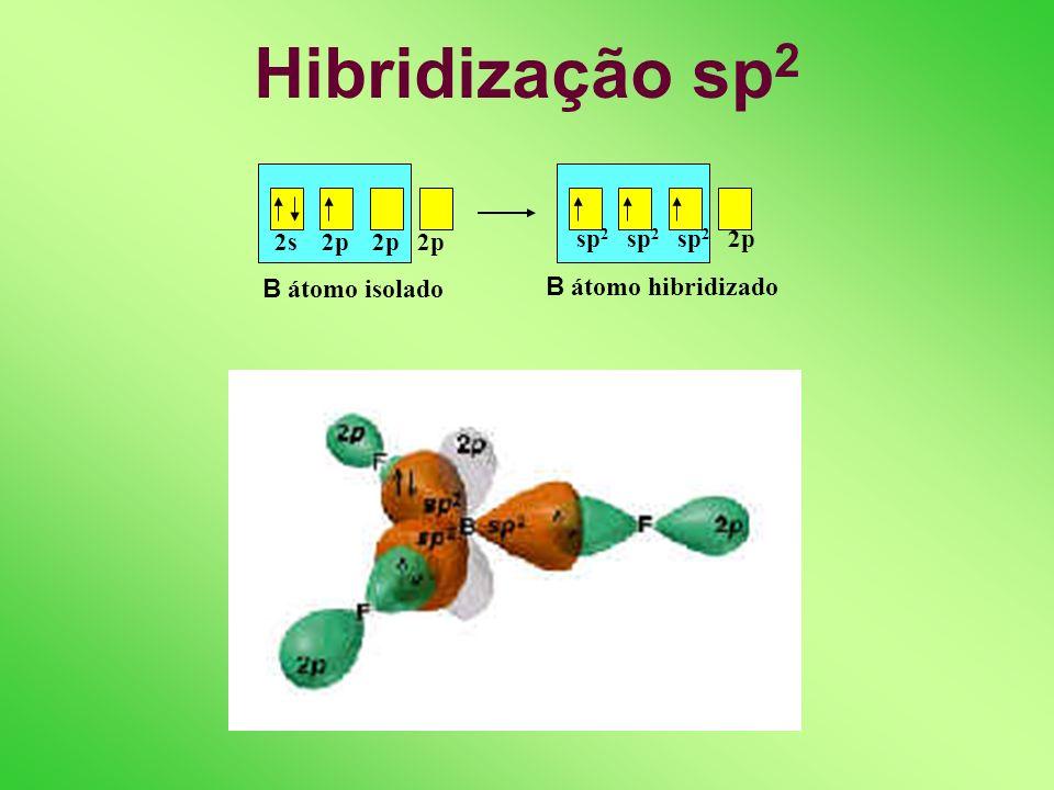 Hibridização sp 2s 2p 2p 2p Be átomo isolado sp sp 2p 2p Be átomo hibridizado