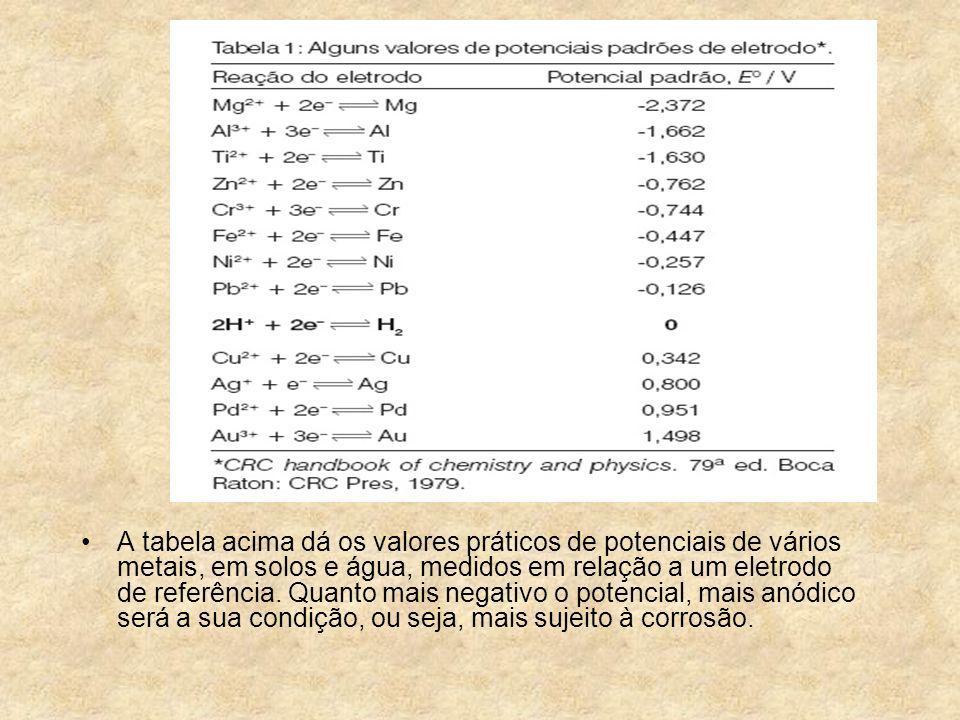 A tabela acima dá os valores práticos de potenciais de vários metais, em solos e água, medidos em relação a um eletrodo de referência. Quanto mais neg
