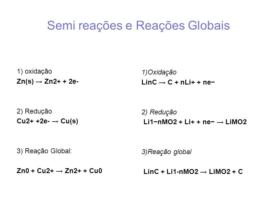 Semi reações e Reações Globais 1) oxidação Zn(s) Zn2+ + 2e- 2) Redução Cu2+ +2e- Cu(s) 3) Reação Global: Zn0 + Cu2+ Zn2+ + Cu0 1)Oxidação LinC C + nLi+ + ne 2) Redução Li1nMO2 + Li+ + ne LiMO2 3)Reação global LinC + Li1-nMO2 LiMO2 + C