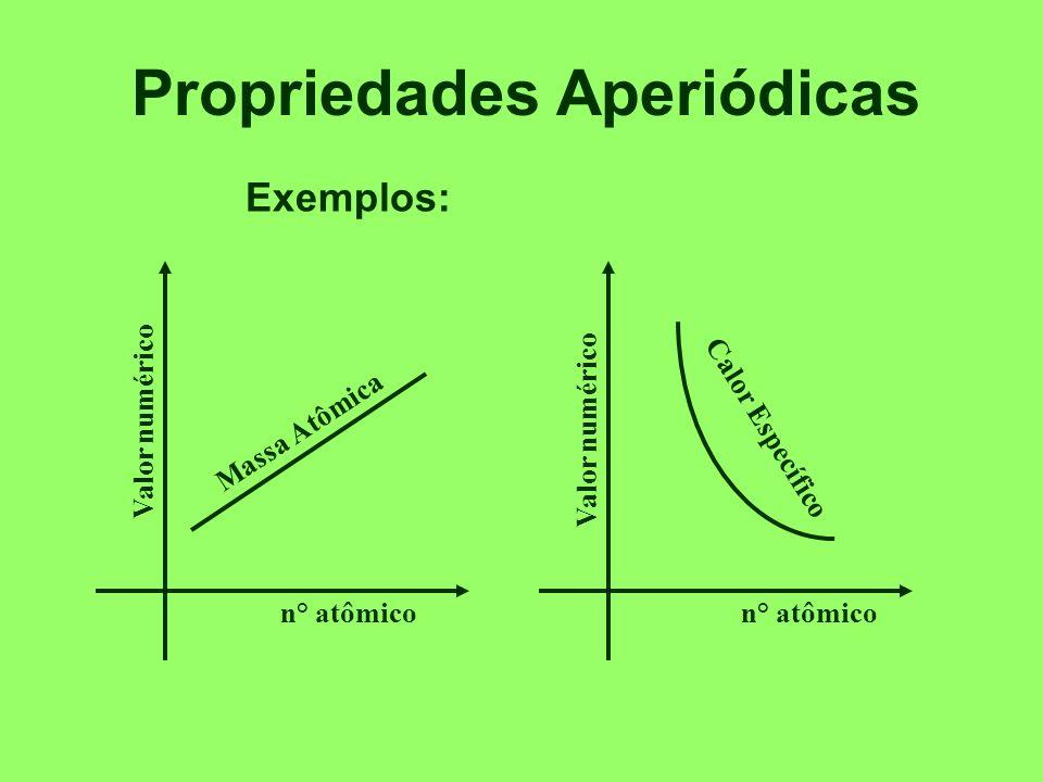 Propriedades dos Elementos Definição: são as propriedades que variam em função dos números atômicos dos elementos.
