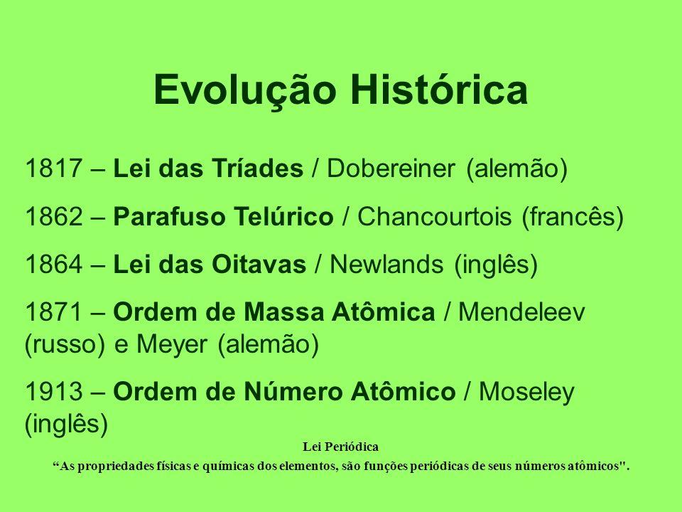 Classificação Periódica dos Elementos Evolução Histórica Estrutura da Tabela Periódica Classificação Geral dos Elementos Propriedades dos Elementos: Aperiódicas Periódicas