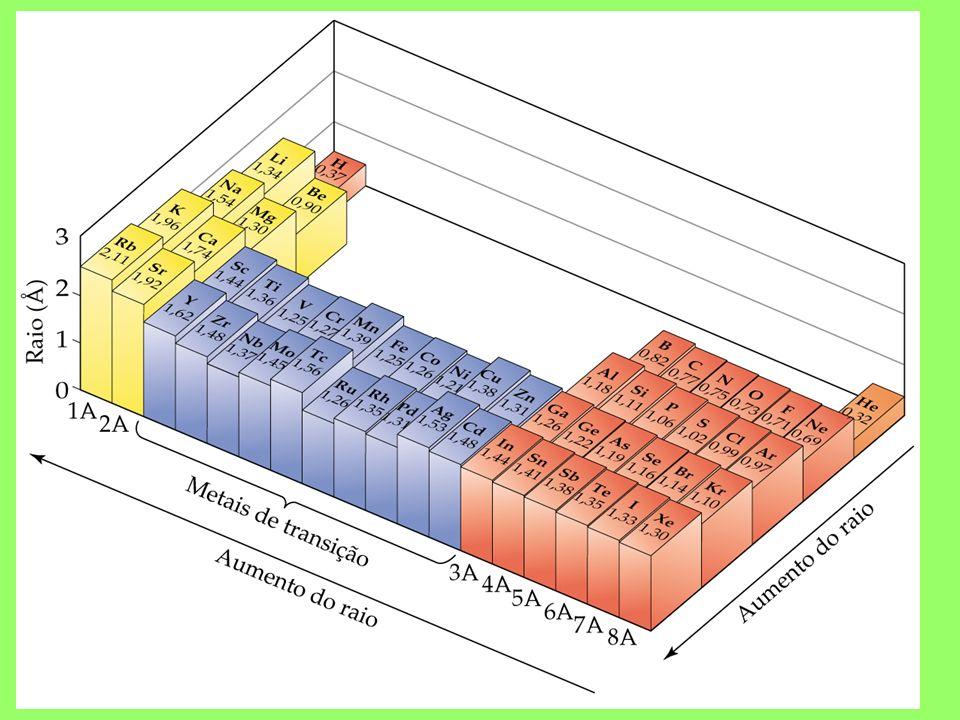 Propriedades Periódicas RAIO ATÔMICO: Cresce com o aumento do número de camadas.