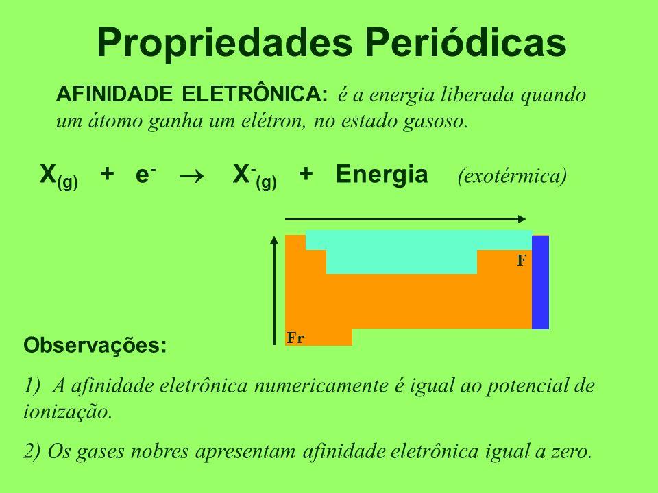 Propriedades Periódicas SEGUNDO POTENCIAL DE IONIZAÇÃO: E1E1 E3E3 Ca E2E2 Ca (g) + E 1 Ca + (g) + e - Ca + (g) + E 2 Ca +2 (g) + e - Ca +2 (g) + E 3 Ca +3 (g) + e - E 3 >>>>> E 2 > E 1 Obs.