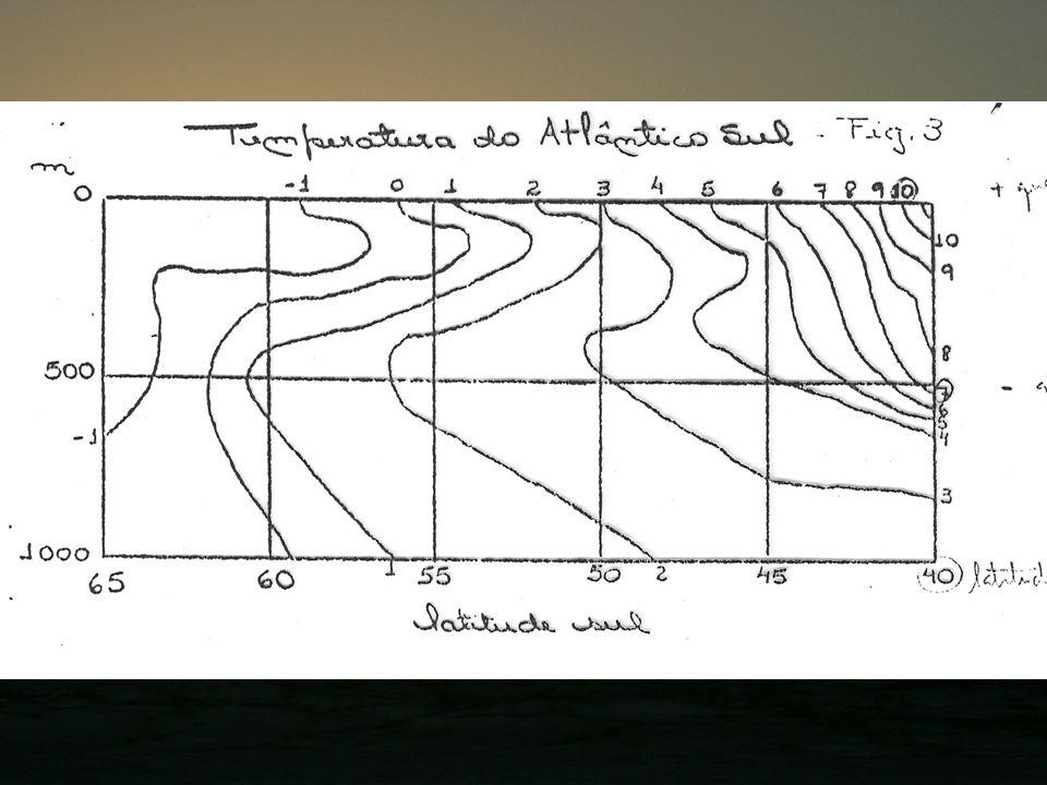 O estudo da distribuição da temperatura deve compreender: 1) Distribuição vertical ( profundidade ); 2) Distribuição horizontal.