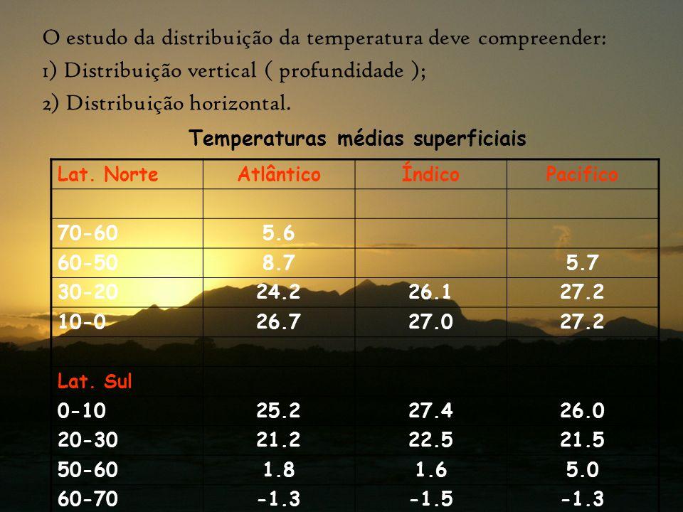 - Em latitudes iguais as temperaturas são menores no hemisfério Sul; As temperaturas decrescem com a latitude: Até 30ºS: - O Índico é o mais quente; - O Atlântico é o mais frio ( devido a corrente fria da Antártica penetrar no Atlântico); Até 30ºN: - O Pacífico é o mais quente; -O Atlântico é o mais frio; Acima de 30ºS: - O Pacífico é mais quente; -O Índico é mais frio; Acima de 30ºN: - O Atlântico é mais quente; - O Pacífico é mais frio;